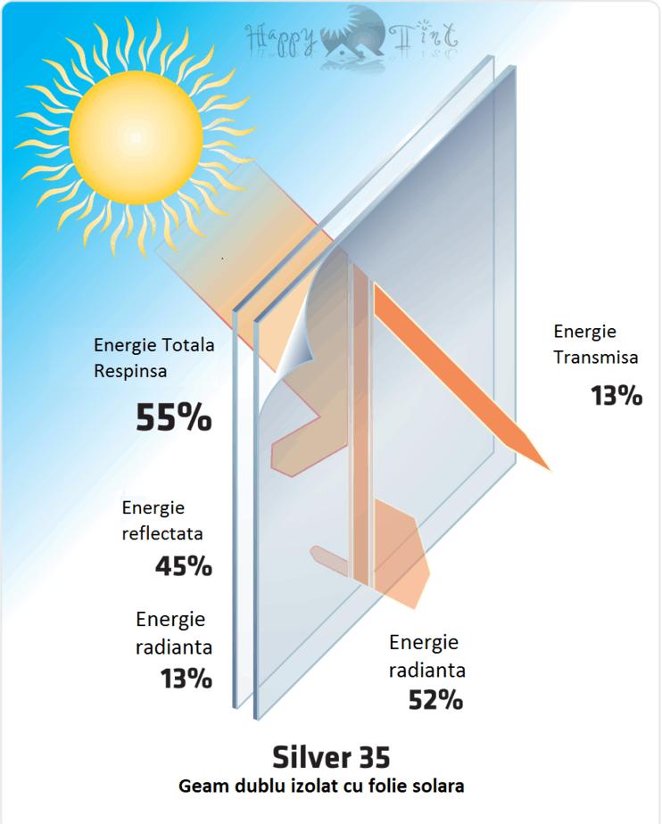 date tehnice folie solara silver 35