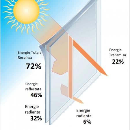 fisa tehnica folie solara silver 35 exterior